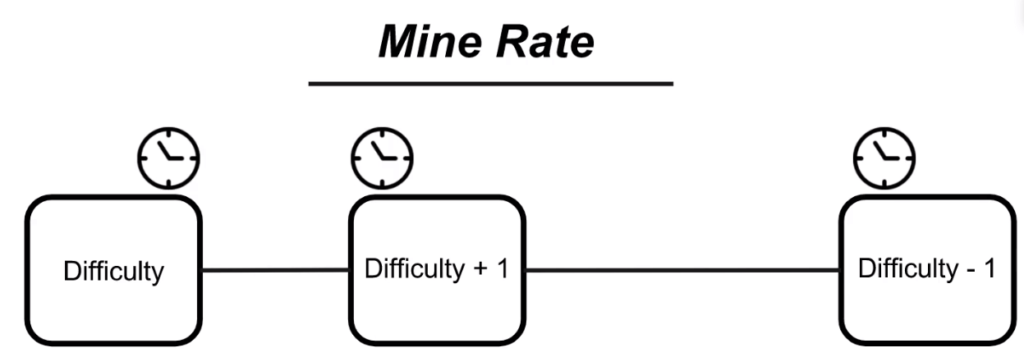 blockchain-adjust-mine-rate-dynamic-difficulty