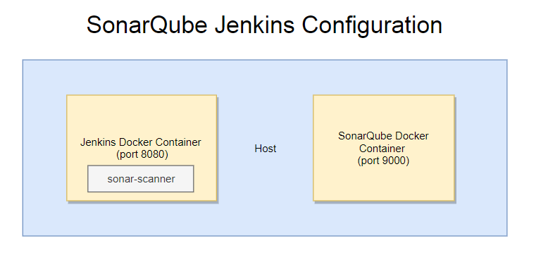 SonarQube with Jenkins Setup using Docker Images - Funnel Garden